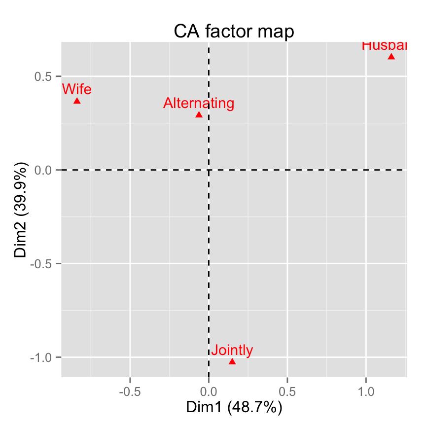 data visualization in data mining pdf