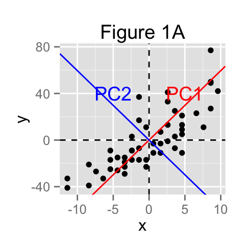 principal-component-analysis-basics-scatter-plot-data-mining-1.png