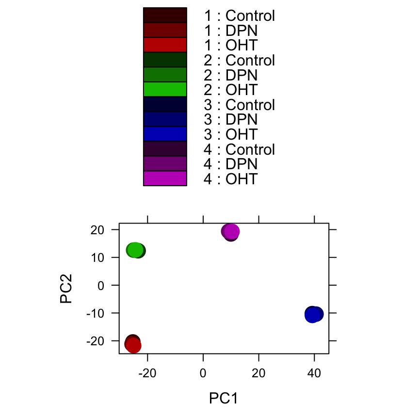 RNA-Seq differential expression work flow using DESeq2
