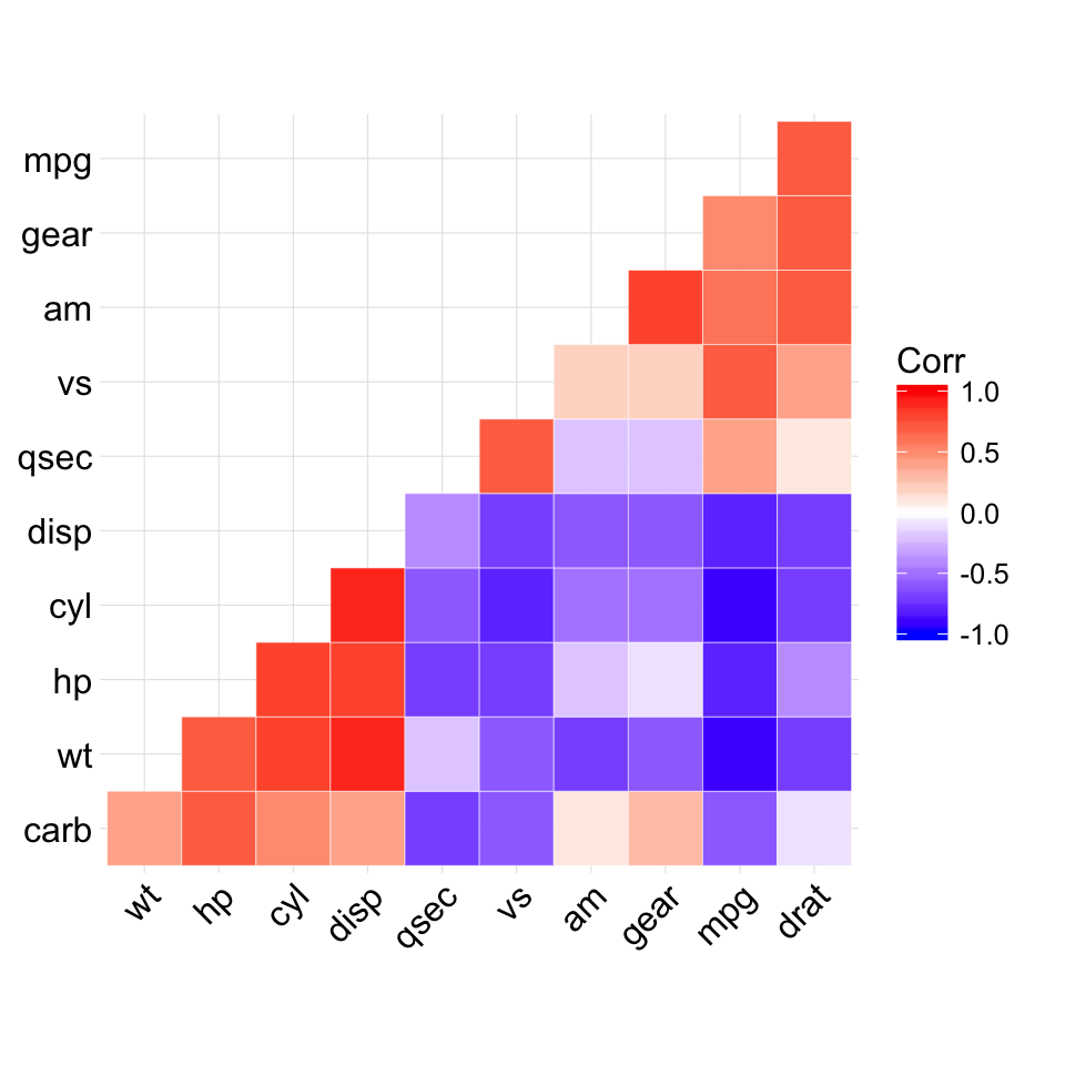 ggcorrplot R package: Visualization of a correlation matrix using ggplot2