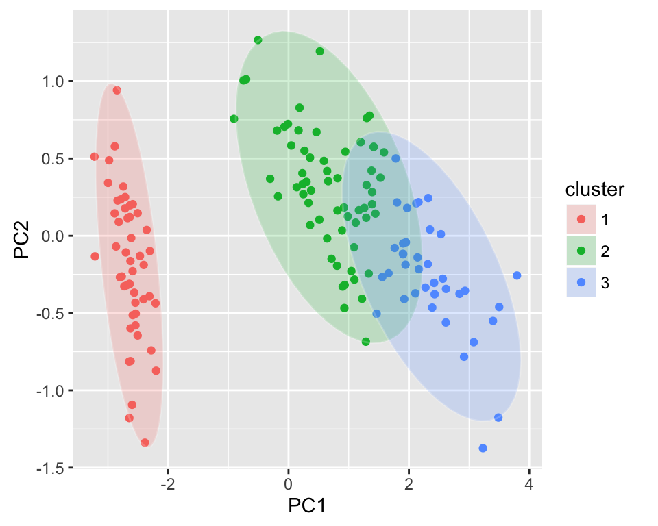 ggfortify : Extension to ggplot2 to handle some popular