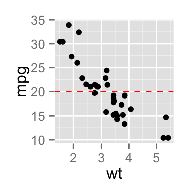 ggplot2 add straight lines to a plot horizontal vertical and