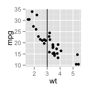 add straight lines to a plot using R statistical software and ggplot2