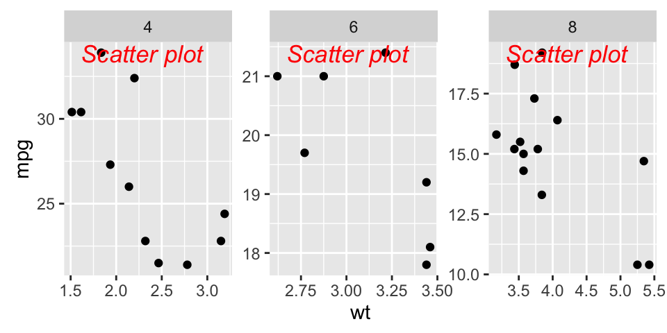 ggplot2 texts : Add text annotations to a graph in R