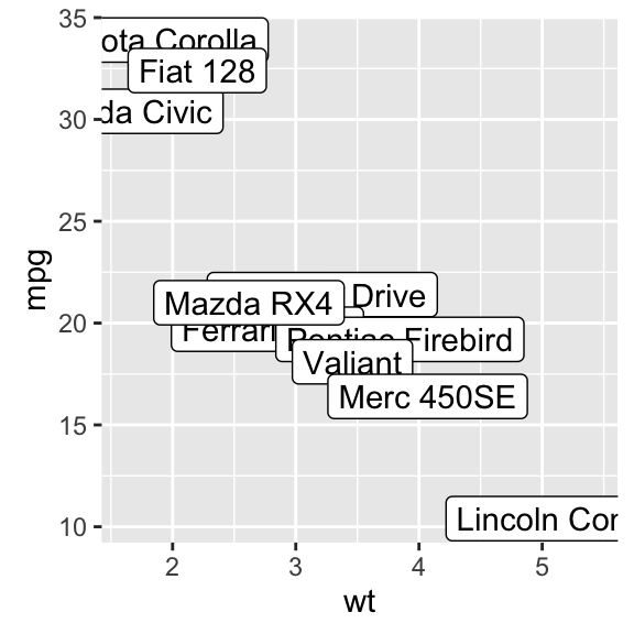 ggplot2 texts : Add text annotations to a graph in R software - Easy