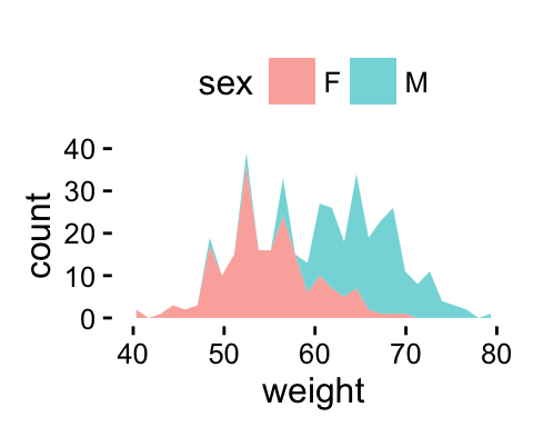 ggplot2 geom_area - R software and data visualization