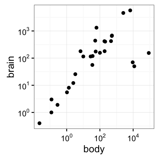 ggplot2 axis scales and transformations - Easy Guides - Wiki