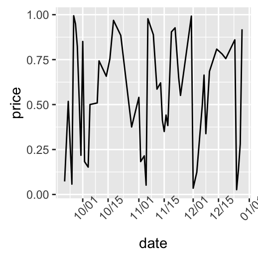 Ggplot2 Axis Scales And Transformations