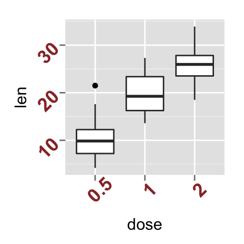 ggplot2 axis ticks : A guide to customize tick marks and