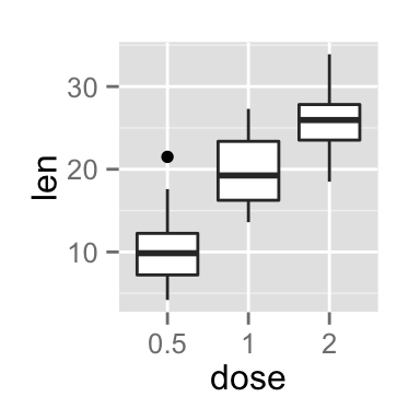 ggplot2 axis ticks, axis tick labels, R programming