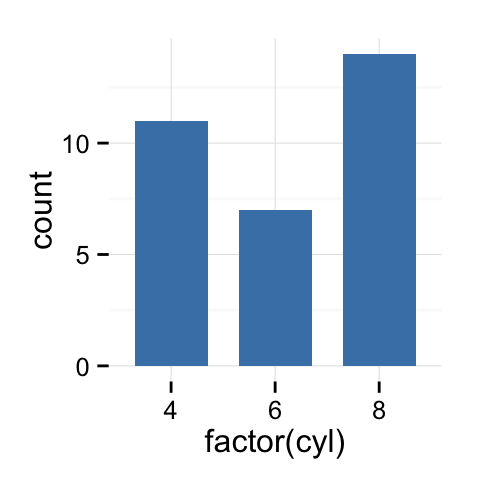 ggplot2 barplots : Quick start guide - R software and data