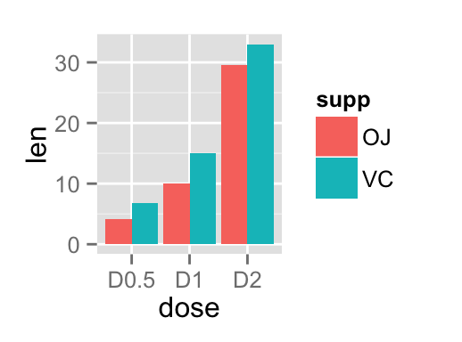 ggplot2 barplot - R software and data visualization