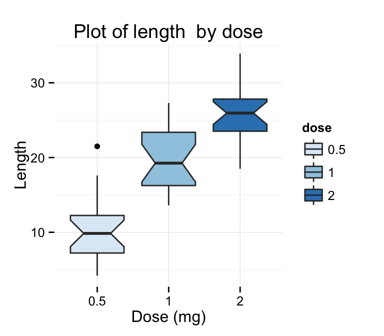 ggplot2 box plot : Quick start guide - R software and data