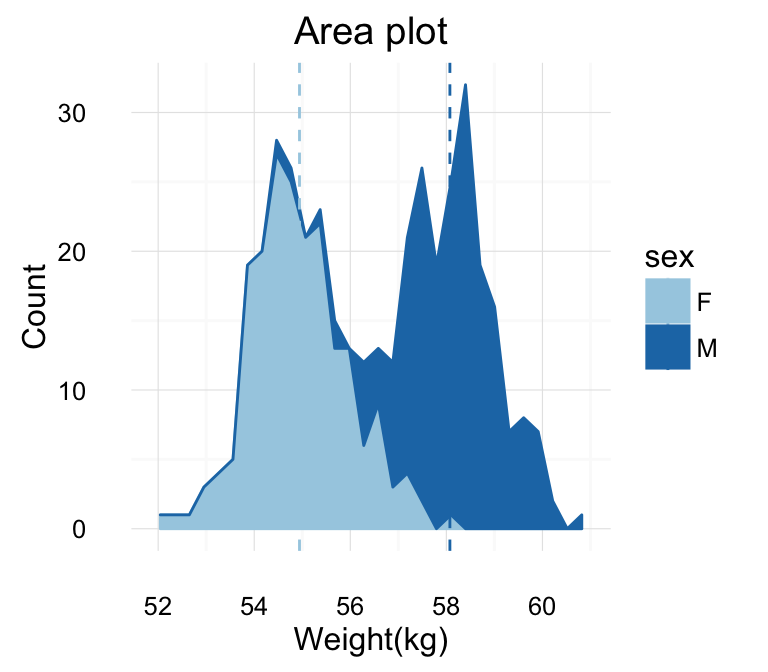 Be Awesome in ggplot2: A Practical Guide to be Highly Effective - R ...