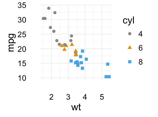 Be Awesome in ggplot2: A Practical Guide to be Highly Effective - R