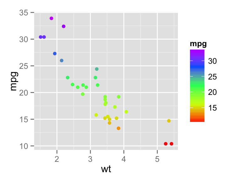 ggplot2 colors : How to change colors automatically and manually ...