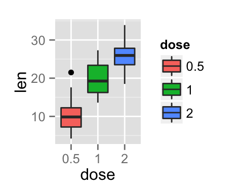 Ggplot2 Color Graph R Software