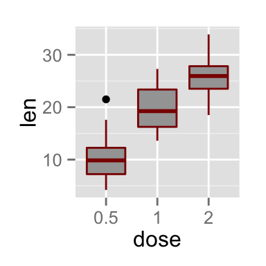 ggplot2 color, graph, R software