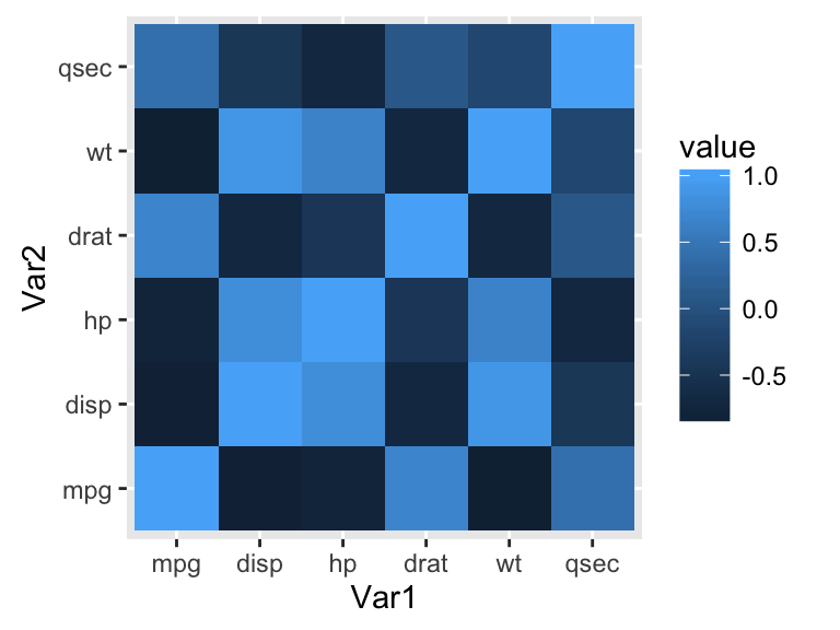 ggplot2 : Quick correlation matrix heatmap - R software and