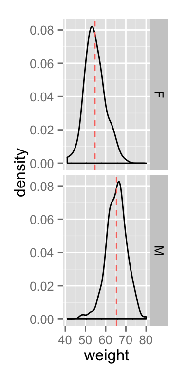 ggplot2 density - R software and data visualization