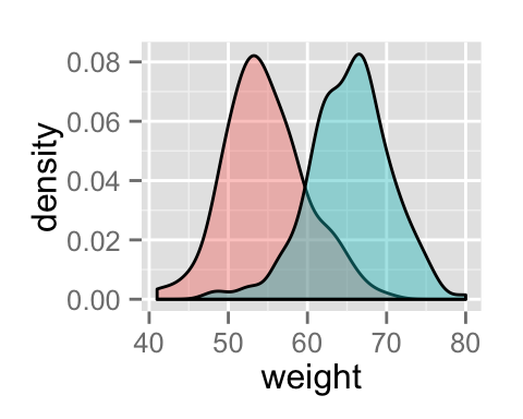 ggplot2 density plot : Quick start guide - R software and