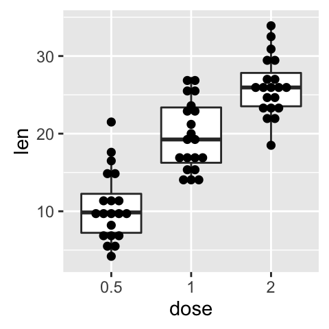Read More On Box Plot : Ggplot2 Box Plot