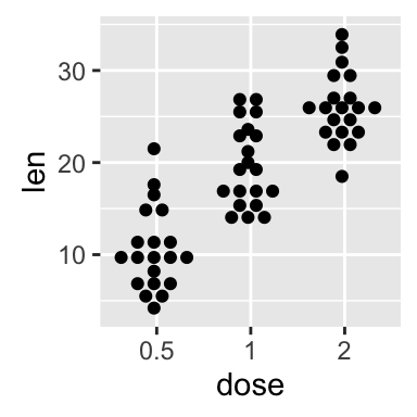 ggplot2 dot plot : Quick start guide - R software and data