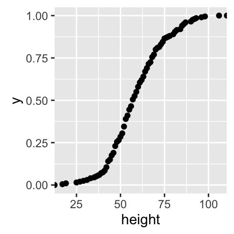 ggplot2 ECDF plot : Quick start guide for Empirical
