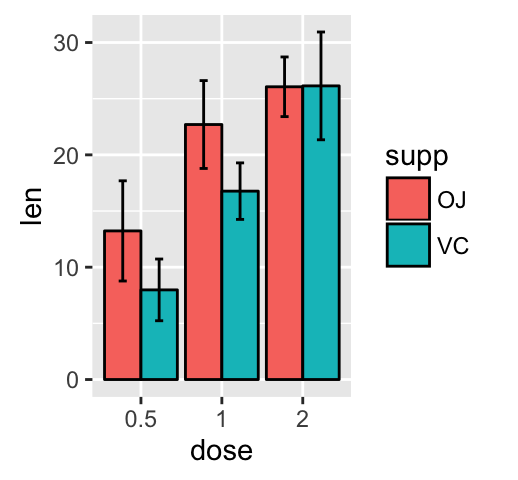 ggplot2 error bars : Quick start guide - R software and data