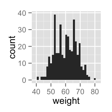 ggplot2 histogram plot - R software and data visualization