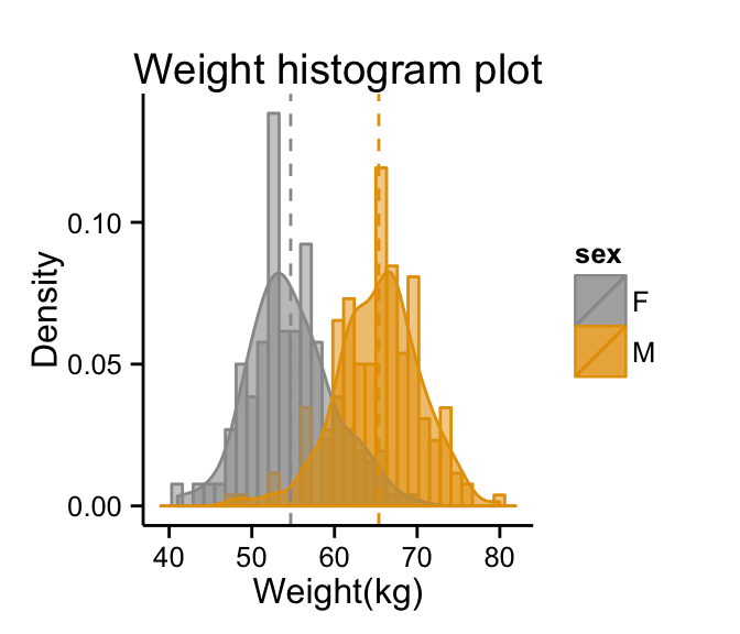 Ggplot2 histogram plot quick start guide r software and data ggplot2 histogram plot r software and data visualization ccuart Images