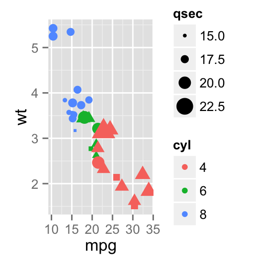 ggplot2 legend, graph, R software