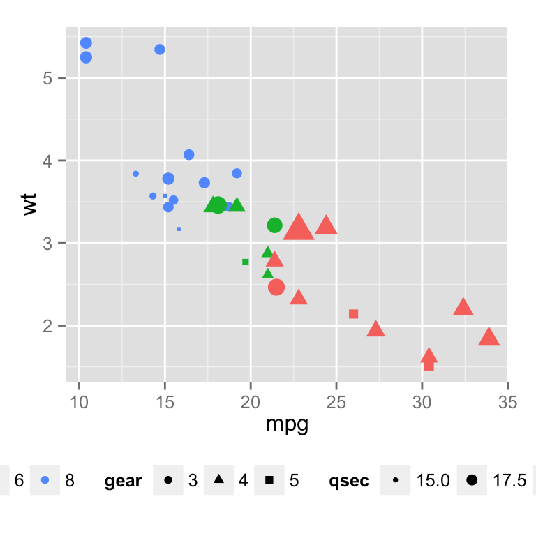 ggplot2 legend : Easy steps to change the position and the