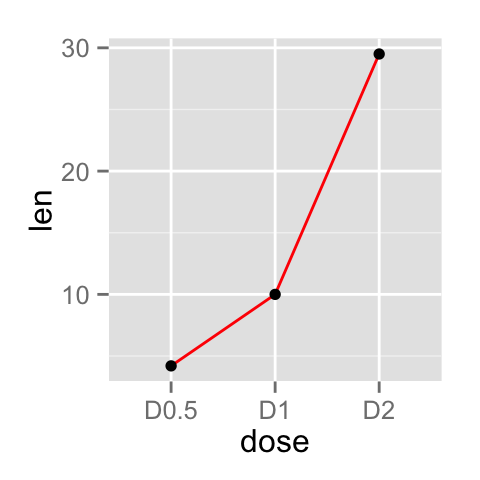 ggplot2 line plot - R software and data visualization