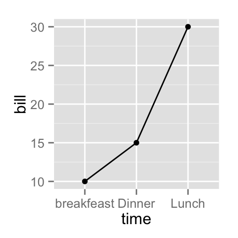 ggplot2 line types : How to change line types of a graph in