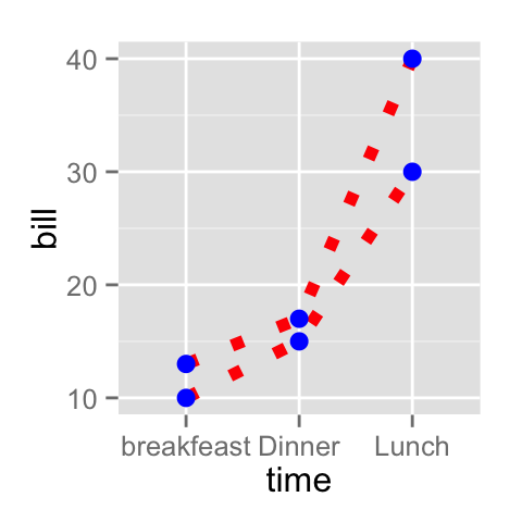 ggplot2 line type, R software