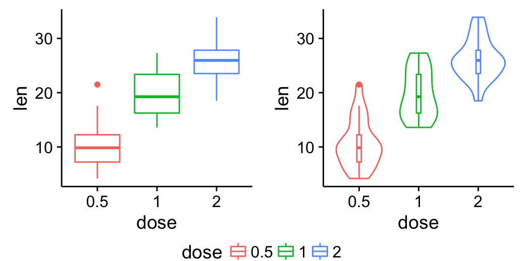 ggplot2 - Easy way to mix multiple graphs on the same page - Easy