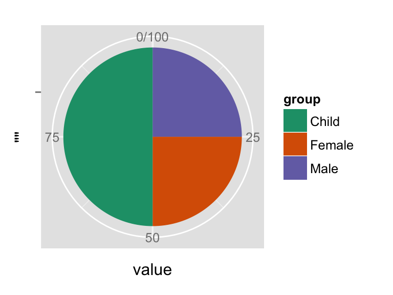 ggplot2 pie chart for data visualization in R software