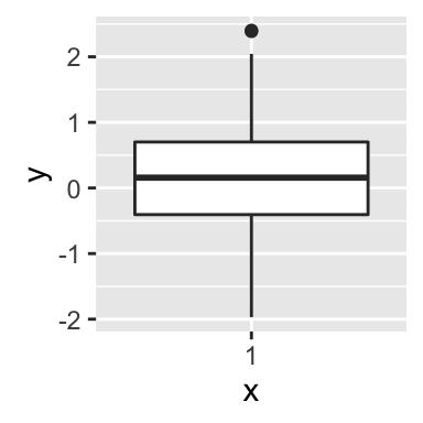 Box plot definition statistics of sexual immorality