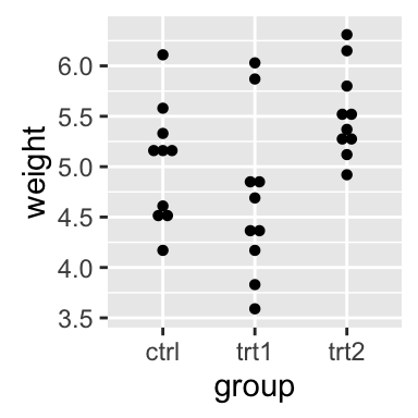 qplot: Quick plot with ggplot2 - R software and data