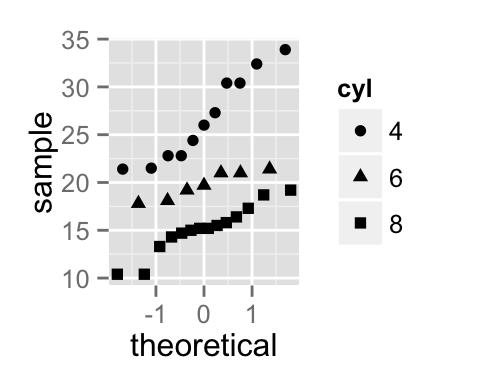 ggplot2 qq plot (quantile - quantile graph) : Quick start guide ...