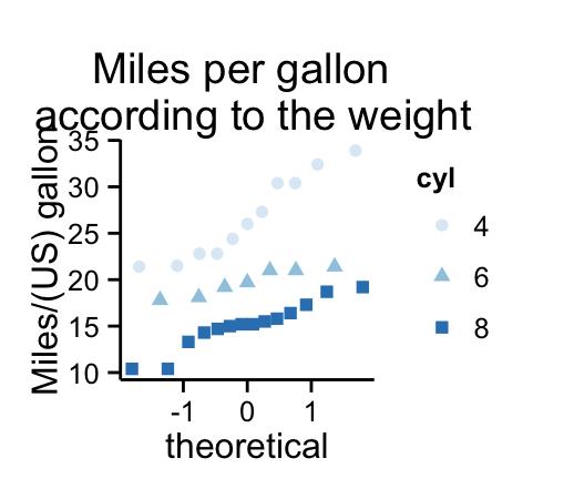 ggplot2 qq plot (quantile - quantile graph) : Quick start guide - R