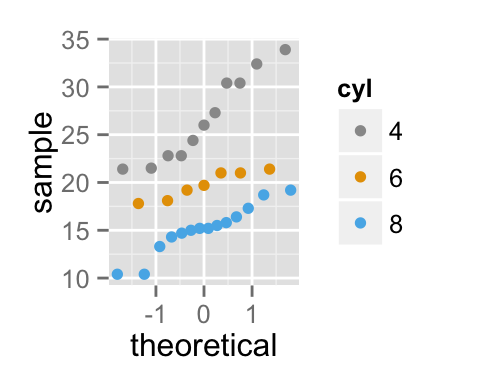 how to make qq plot in r