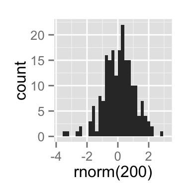 ggplot2 and R software, reverse and flip the plot