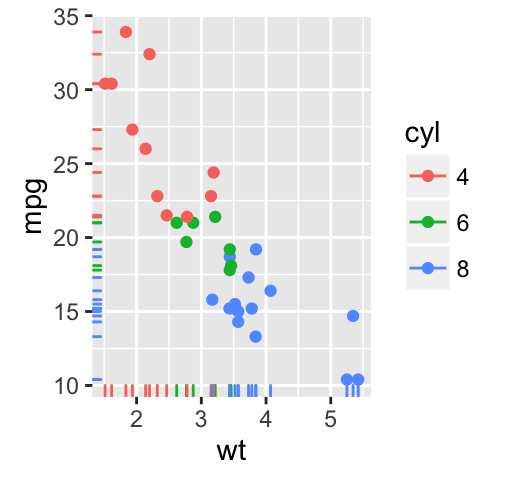 Ggplot2 Scatter Plots Quick Start Guide R Software And