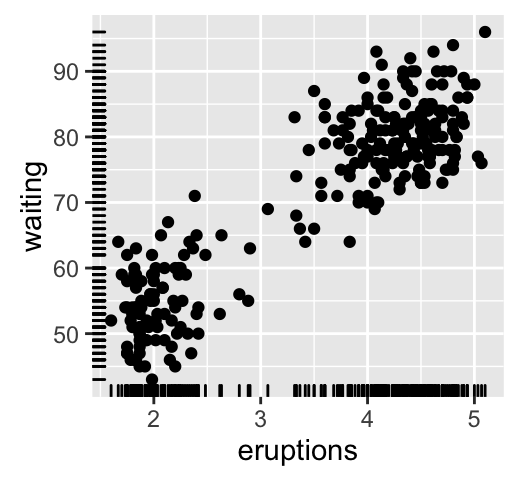 how to add label on scatter plots in r ggplot2