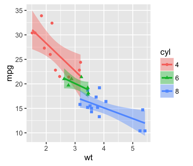 Using Colour With Confidence: Ggplot2 Scatter Plots : Quick Start Guide