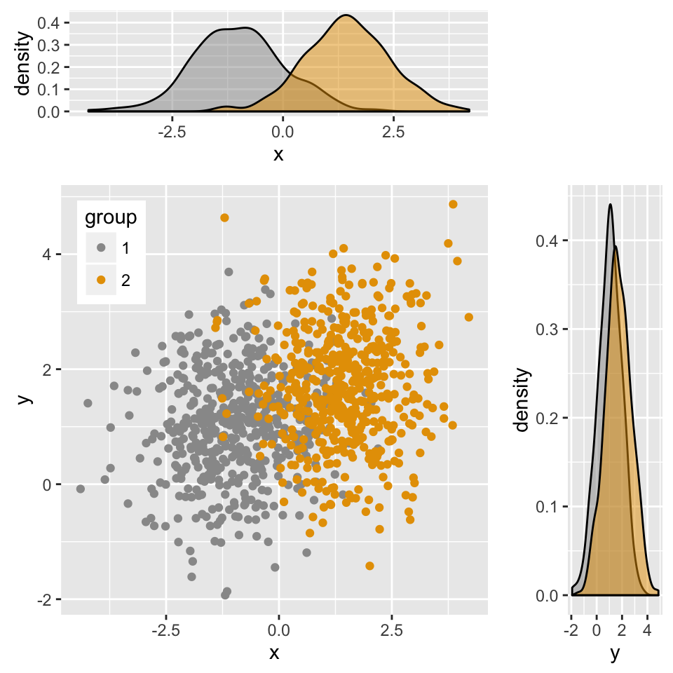 Read More On How To Arrange Multiple Ggplots In One Page : Ggplot2  Easy  Way To Mix Multiple Graphs On The Same Page