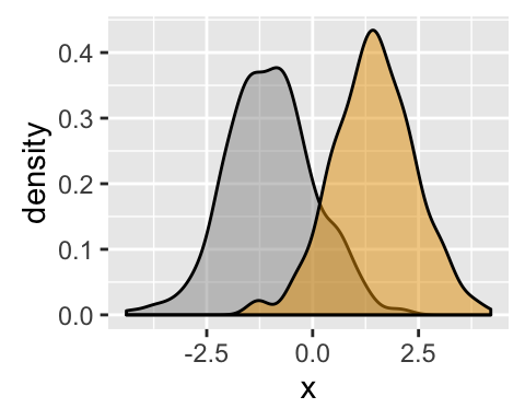how to create a plot with different lengths in r