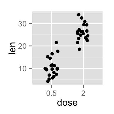 ggplot2 stripchart - R software and data visualization